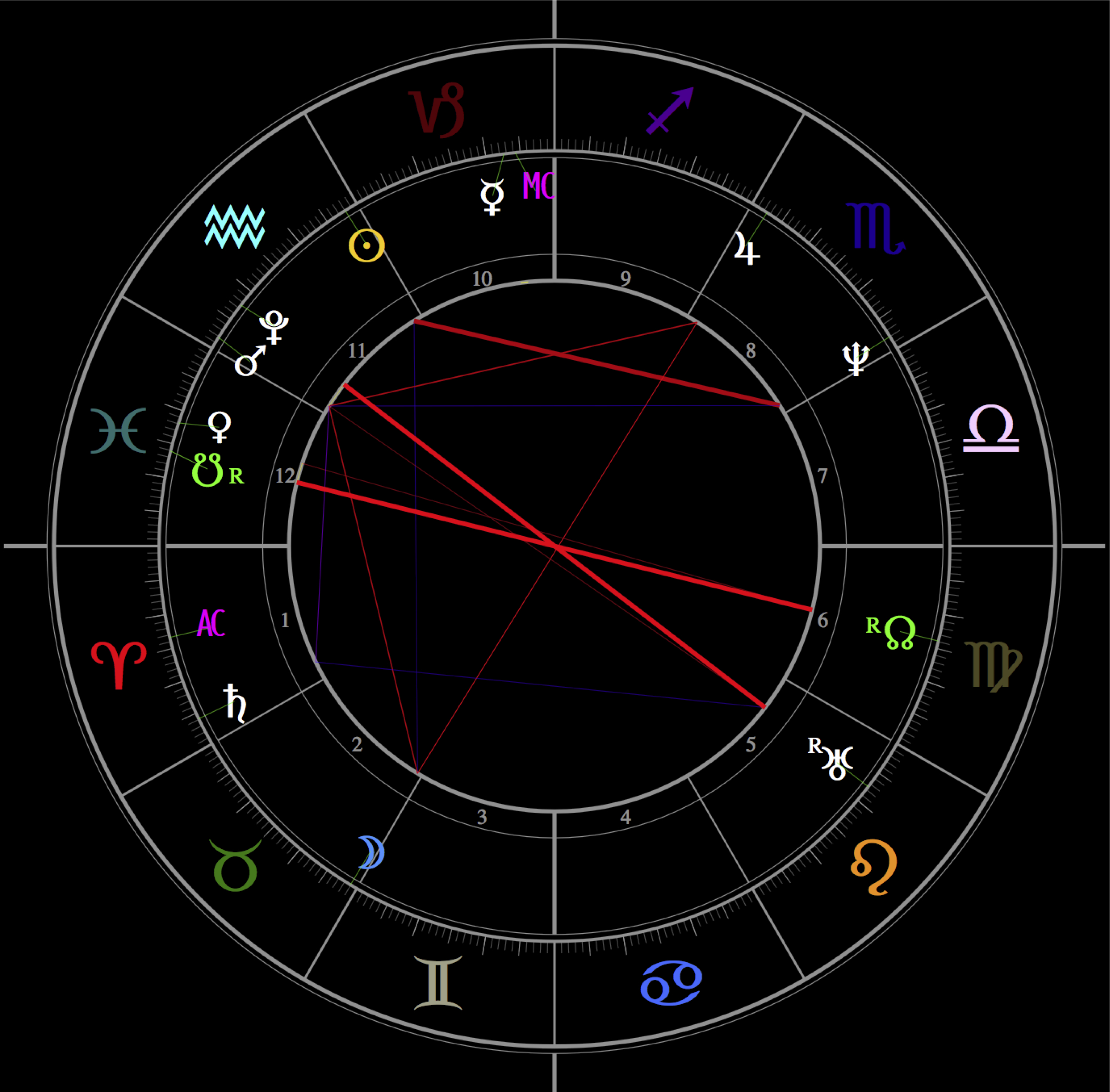 Execution Astrology Zone July